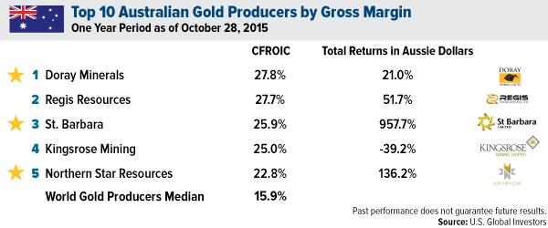 Top Australian Gold Producers by Gross Margin