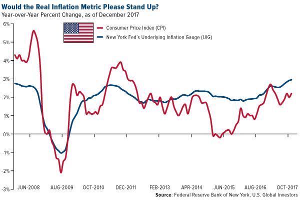 真正的通货膨胀度量是否会站起来