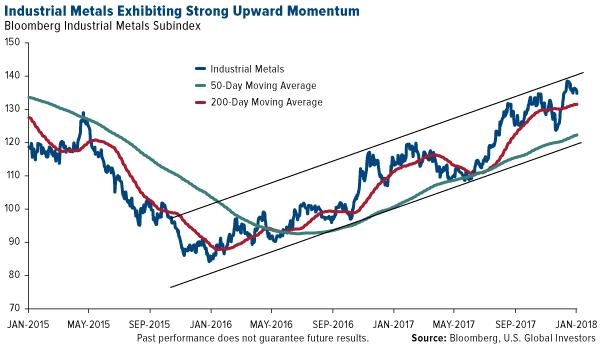 Industrial metals exhibiting strong upward momentum
