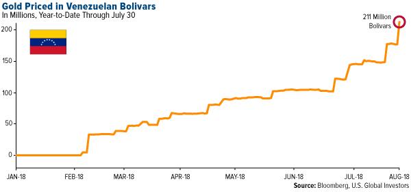 Gold priced in Venezuela Bolivars