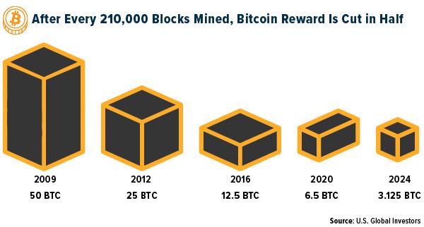 Bitcoin reward is cut in half